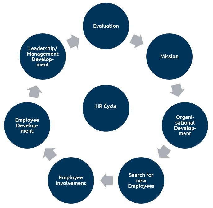HR Cycle